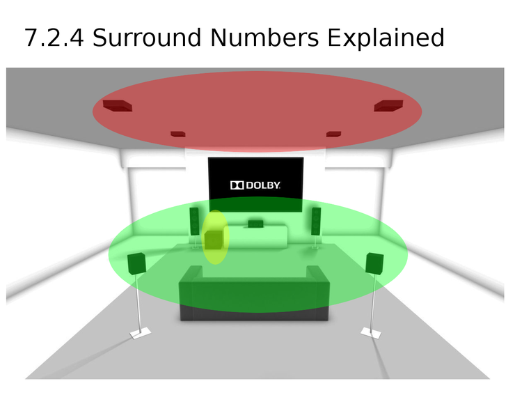 7.2.4 What do the Surround Numbers Mean?